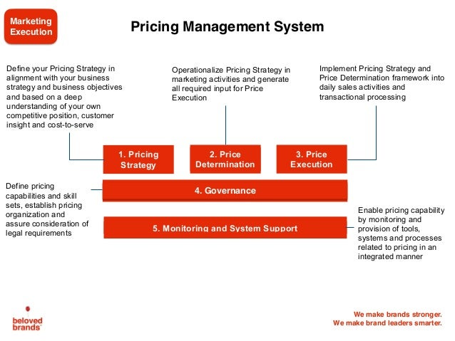 We make brands stronger. We make brand leaders smarter. Define your Pricing Strategy in alignment with your business strat...