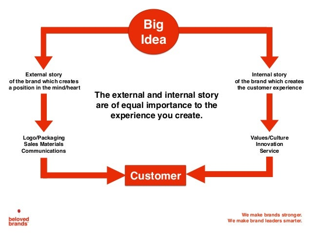 We make brands stronger. We make brand leaders smarter. Customer Big Idea External story of the brand which creates a posi...