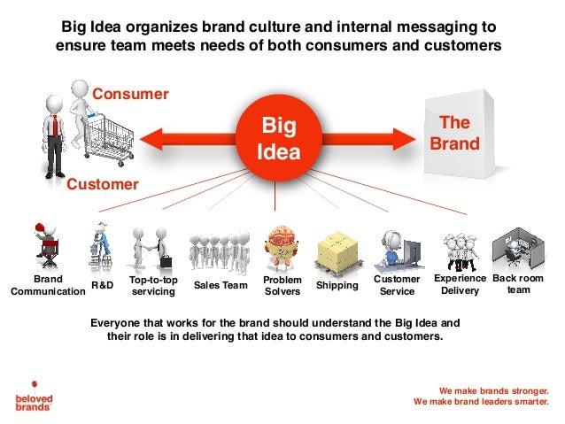 We make brands stronger. We make brand leaders smarter. Consumer Big Idea Experience Delivery Problem Solvers Customer Ser...