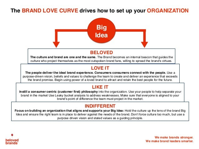We make brands stronger. We make brand leaders smarter. The BRAND LOVE CURVE drives how to set up your ORGANIZATION INDIFF...