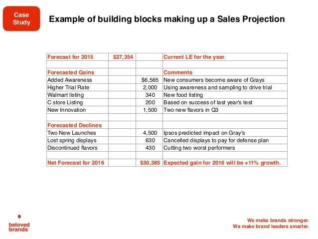 We make brands stronger. We make brand leaders smarter. Example of building blocks making up a Sales Projection Forecast f...