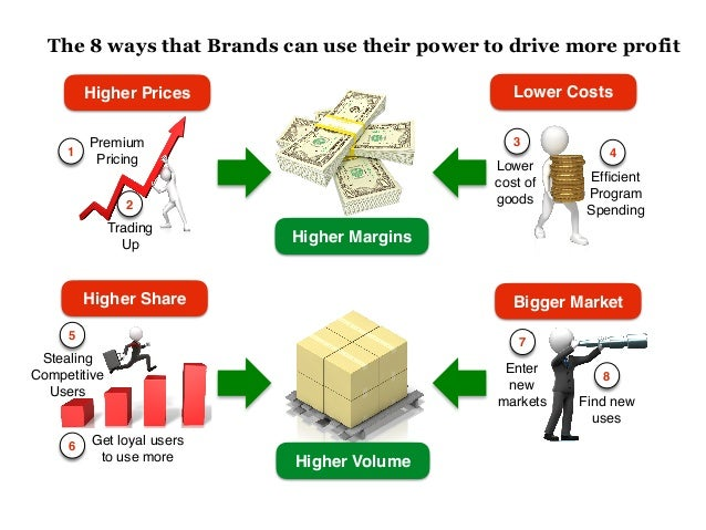 The 8 ways that Brands can use their power to drive more profit 1 Premium Pricing 2 Trading Up 3 Lower cost of goods 4 Effi...