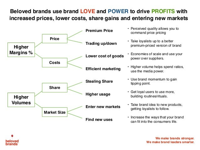 We make brands stronger. We make brand leaders smarter. Beloved brands use brand LOVE and POWER to drive PROFITS with incr...