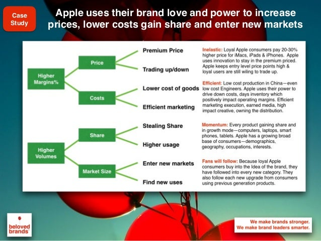 We make brands stronger. We make brand leaders smarter. Apple uses their brand love and power to increase prices, lower co...