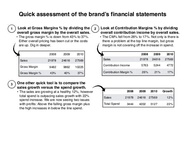 Look at Gross Margins % by dividing the overall gross margin by the overall sales. • The gross margin % is down from 43% t...