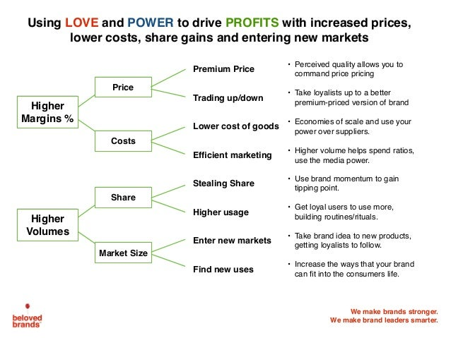 We make brands stronger. We make brand leaders smarter. Price Costs Share Market Size Premium Price • Perceived quality al...