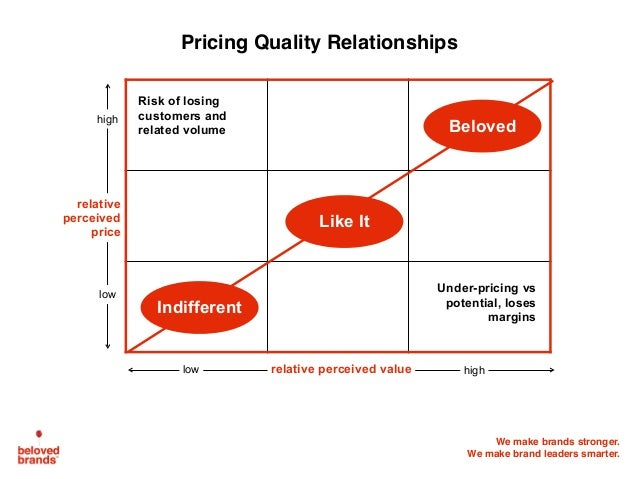 We make brands stronger. We make brand leaders smarter. Pricing Quality Relationships Indifferent Like It Beloved relative...