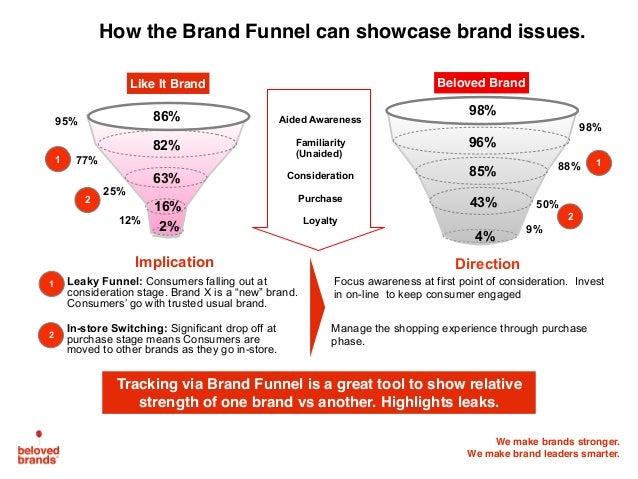 We make brands stronger. We make brand leaders smarter. 86% 82% 63% 16% 2% 98% 96% 85% 43% 4% Like It Brand Beloved Brand ...