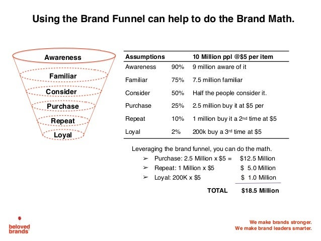 We make brands stronger. We make brand leaders smarter. Using the Brand Funnel can help to do the Brand Math. Leveraging t...
