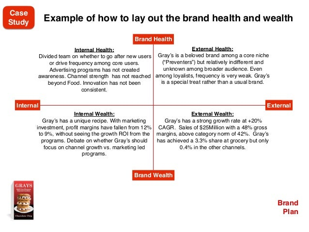 Brand Plan Example of how to lay out the brand health and wealth Internal Health: Divided team on whether to go after new ...