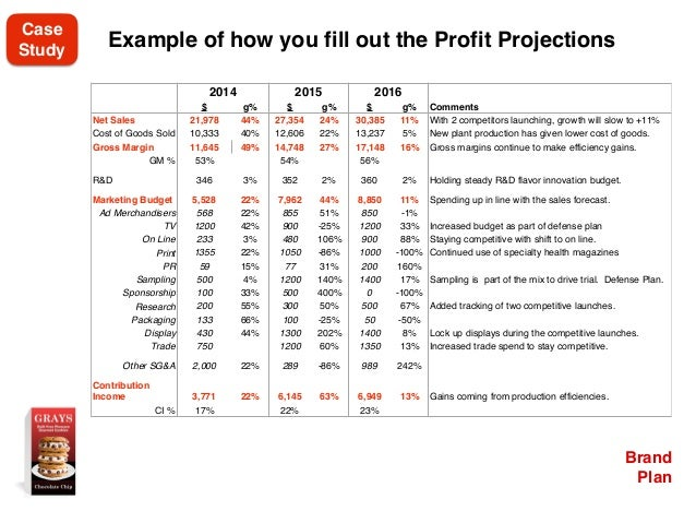 Brand Plan Example of how you fill out the Profit Projections 2014 2015 2016 $ g% $ g% $ g% Comments Net Sales 21,978 44% ...