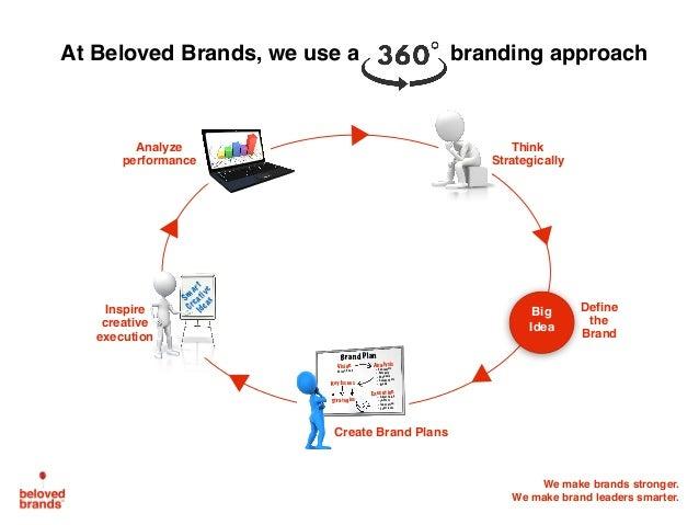 We make brands stronger. We make brand leaders smarter. Define the Brand Think Strategically Big Idea At Beloved Brands, w...