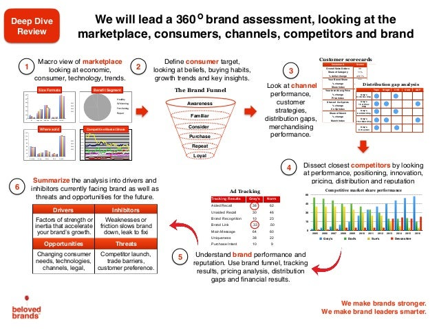 We make brands stronger. We make brand leaders smarter. We will lead a 360 brand assessment, looking at the marketplace, c...