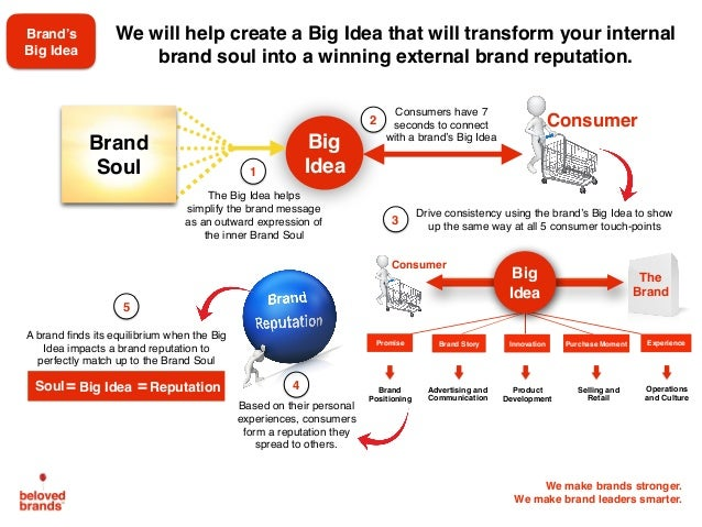 We make brands stronger. We make brand leaders smarter. Brand's Big Idea We will help create a Big Idea that will transfor...