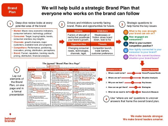 We make brands stronger. We make brand leaders smarter. 2 4 31 Strategic questions to help frame the key issues 5 We will ...