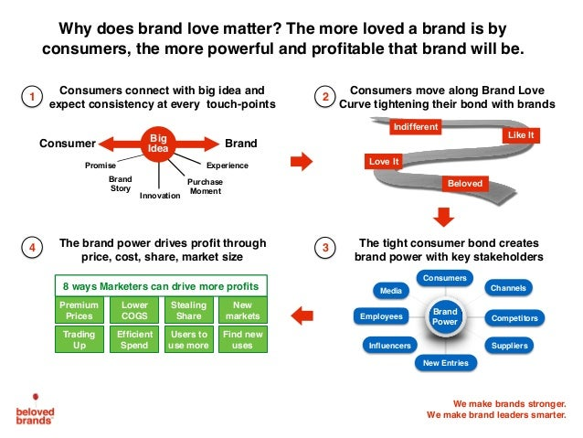 We make brands stronger. We make brand leaders smarter. 1 Consumers move along Brand Love Curve tightening their bond with...