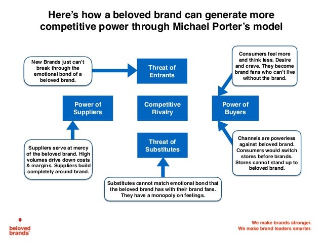 We make brands stronger. We make brand leaders smarter. Here's how a beloved brand can generate more competitive power thr...