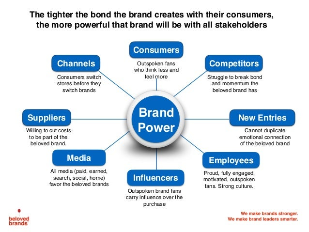 The tighter the bond the brand creates with their consumers, the more powerful that brand will be with all stakeholders Co...