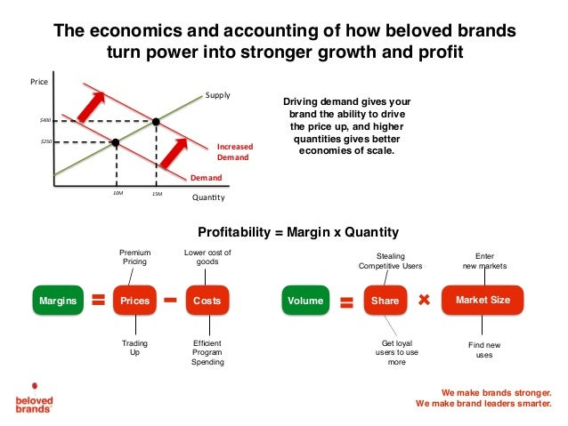 We make brands stronger. We make brand leaders smarter. The economics and accounting of how beloved brands turn power into...