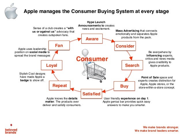 Apple has brand loyalty that most companies can only dream of