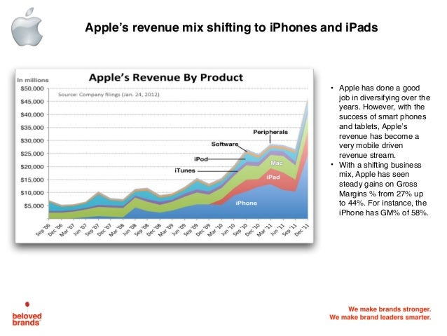 apple case study done Human resource issues at apple inc case study: is apple a day keeping employees away explore  documents similar to hr issues at apple inc skip carousel.