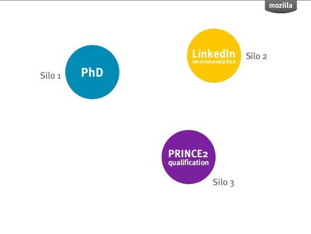 LinkedIn                      recommendation                                        Silo 2Silo 1   PhD               PRINC...