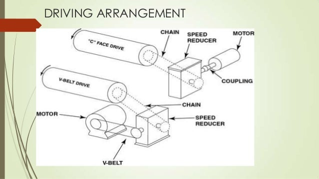 Automatic Take Up:  In automatic take up arrangement the take up pulley is mounted on slides or on a trolley which is pul...