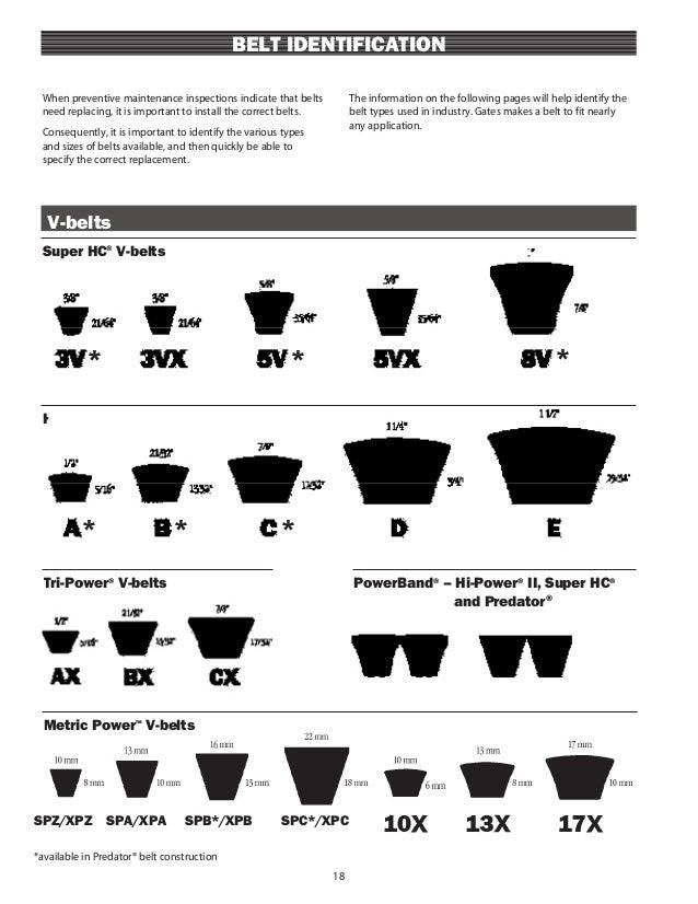 Gates Belts Pm Manual