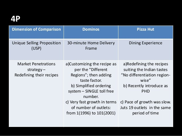 Dominos pizza operations process and information