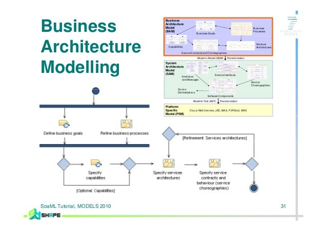 Business and system service modelling with soaml and bpmn 2 0 for Online architecture design services