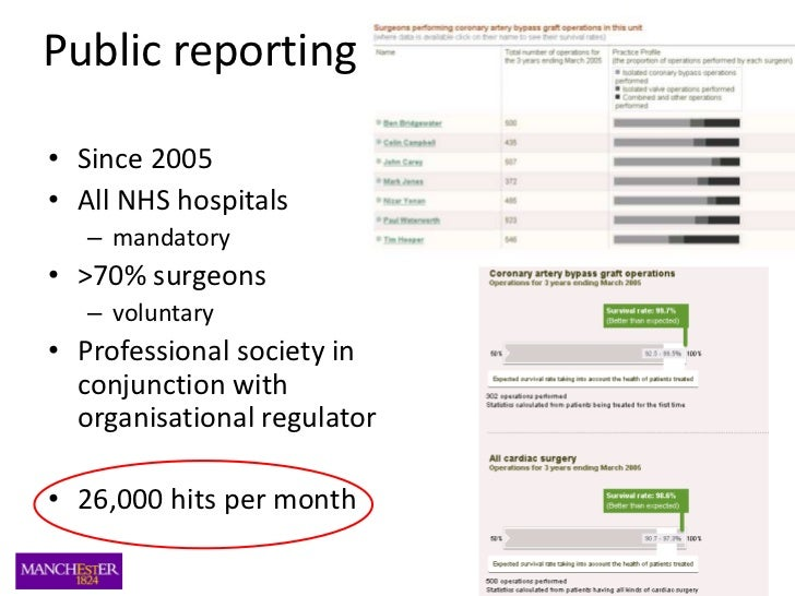 Public reporting<br />Since 2005<br />All NHS hospitals<br />mandatory<br />>70% surgeons<br />voluntary<br />Professional...