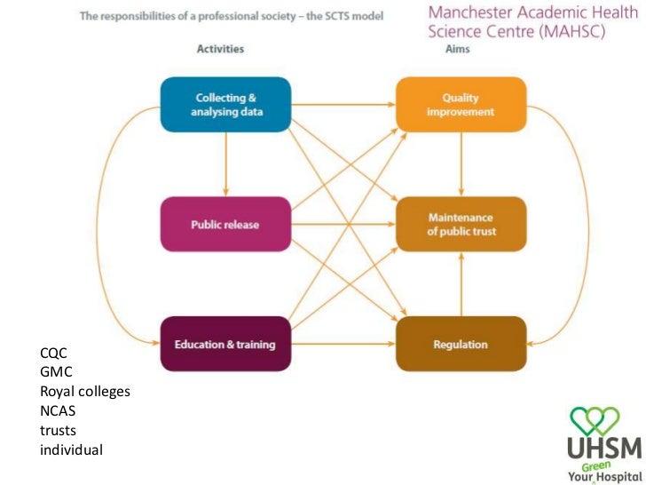 CQC<br />GMC<br />Royal colleges<br />NCAS<br />trusts<br />individual<br />