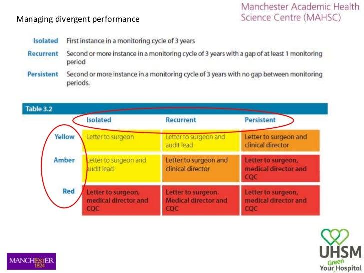 Managing divergent performance<br />