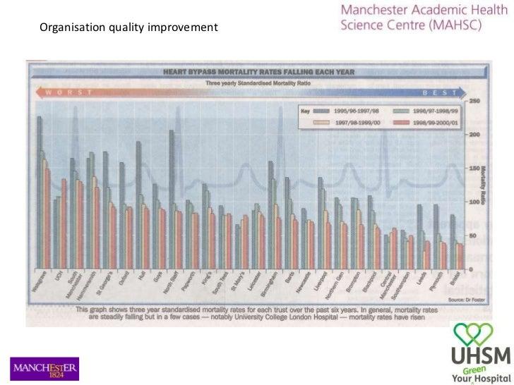 Organisation quality improvement<br />
