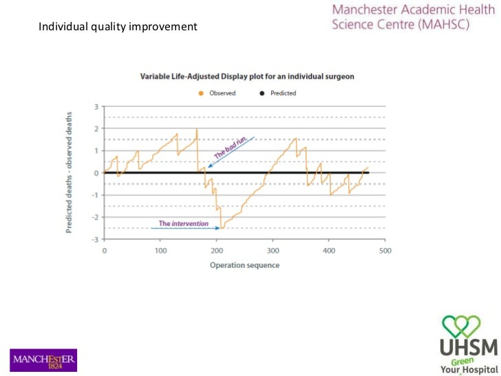 Individual quality improvement<br />