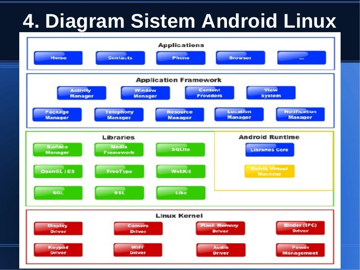 Apa itu linux android fil | liemaccufar cf