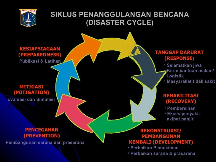 Bencana Dan Triage