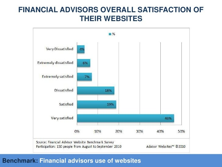 Benchmark: financial advisors use of websites