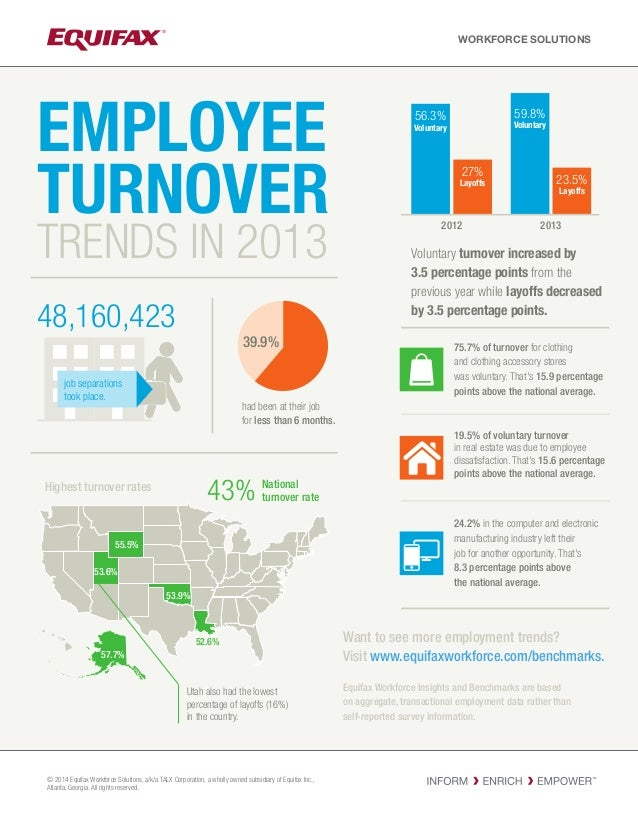 EMPLOYEE TURNOVER 20132012 55.5% 53.9% 52.6% 53.6% 57.7% Voluntary turnover increased by 3.5 percentage points from the pr...