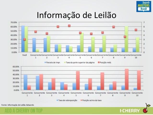Informação  de  Leilão   0   1   2   3   4   5   6   7   0.00%   10.00%   20.00%   30.00%   ...