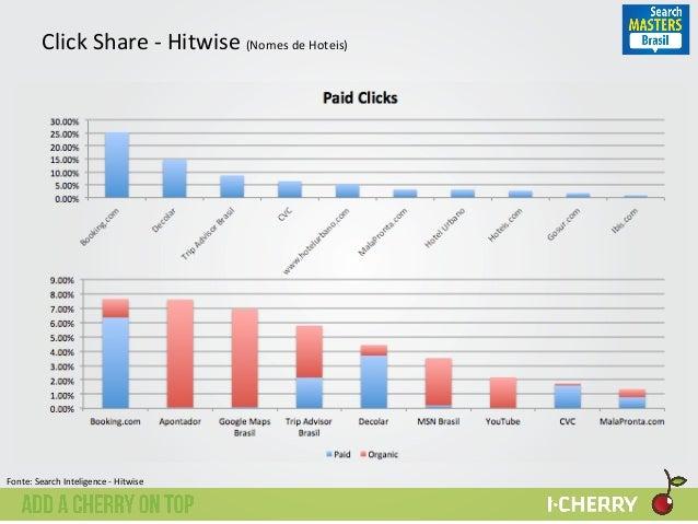Click  Share  -‐  Hitwise  (Nomes  de  Hoteis)   0.00%   5.00%   10.00%   15.00%   20.00%   25.00...
