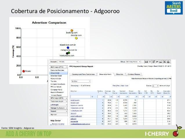 Cobertura  de  Posicionamento  -‐  Adgooroo   Fonte:  SEM  Insights  -‐  Adgooroo