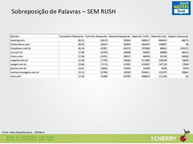 Sobreposição  de  Palavras  –  SEM  RUSH   Fonte:  Adver:sing  Research  -‐  SEMRush