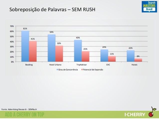 Sobreposição  de  Palavras  –  SEM  RUSH   61%   54%   43%   24%   22%   41%   32%   21%   11%...