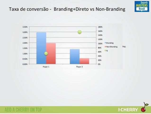 Taxa  de  conversão  -‐    Branding+Direto  vs  Non-‐Branding   0%   20%   40%   60%   80%   1...