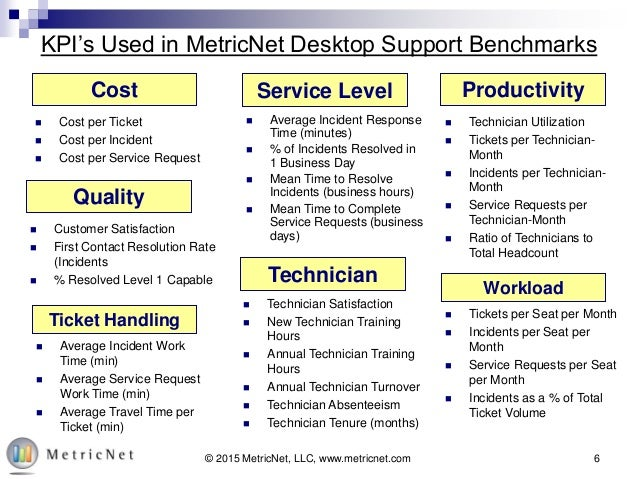 Benchmark 2014 Global Results For Desktop Support Hdi 2015