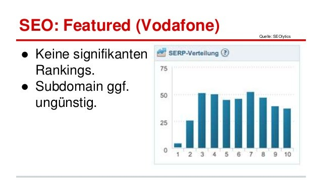 SEO: Featured (Vodafone) ● Keine signifikanten Rankings. ● Subdomain ggf. ungünstig. Quelle: SEOlytics