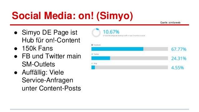 Social Media: on! (Simyo) ● Simyo DE Page ist Hub für on!-Content ● 150k Fans ● FB und Twitter main SM-Outlets ● Auffällig...