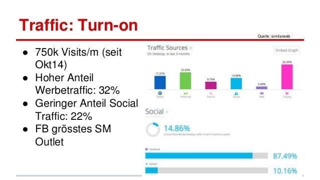 Traffic: Turn-on ● 750k Visits/m (seit Okt14) ● Hoher Anteil Werbetraffic: 32% ● Geringer Anteil Social Traffic: 22% ● FB ...