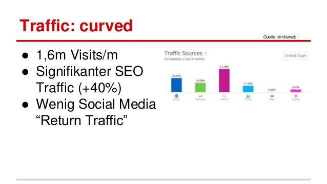 "Traffic: curved ● 1,6m Visits/m ● Signifikanter SEO Traffic (+40%) ● Wenig Social Media ""Return Traffic"" Quelle: similarweb"